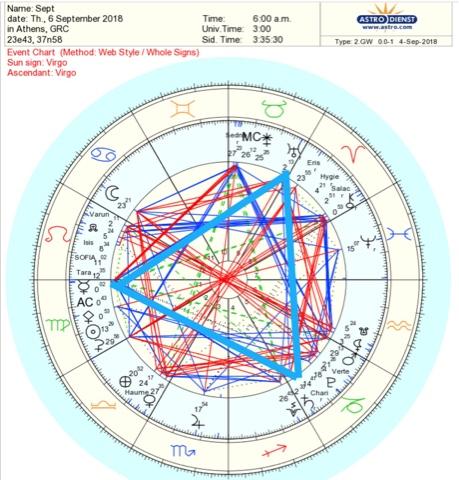 Alinhamentos Planetários Setembro de 2018