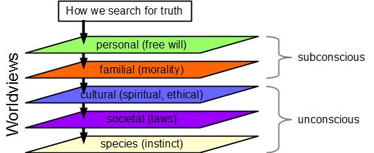 A natureza da Verdade e como a manipular