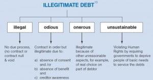 dissipando os mitos sobre o perdão das dívidas